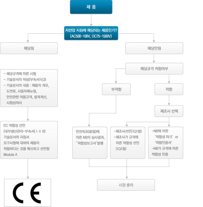 저전압지침(2006/95/EC)에 따른 적합성 절차